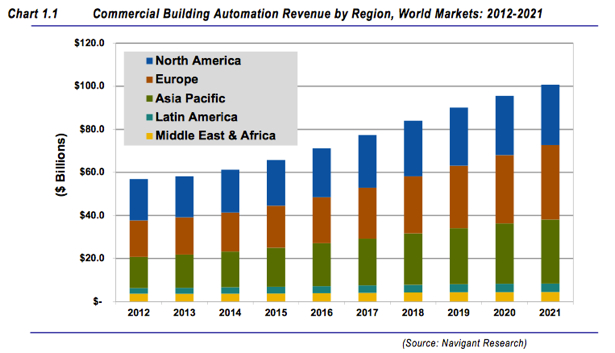 Building Automation Systems Revenue to Reach $100.8 Billion in 2021